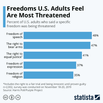 Infographic - freedom us adults threatened