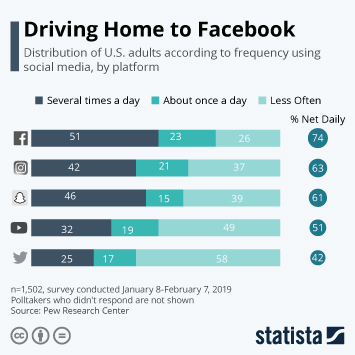 Infographic - us facebook users visit site daily