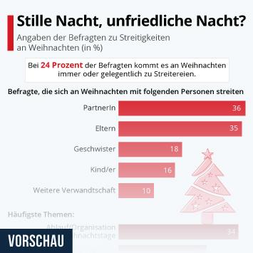 Infografik - Streitigkeiten an Weihnachten