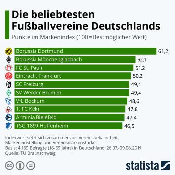 Infografik - Markenindex der Bundesliga-Fußballvereine