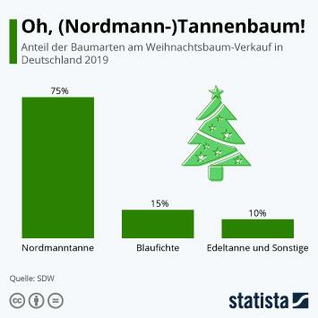 Infografik - Häufigste Weihnachtsbaumarten in Deutschland