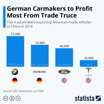 Infographic - Exports of American made cars to China