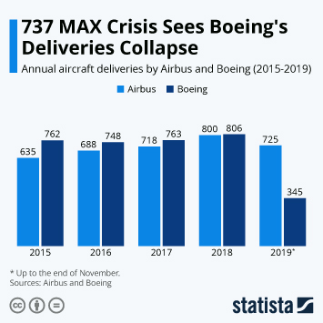 Infographic - annual aircraft deliveries by Airbus and Boeing