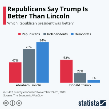 Infographic - republican trump lincoln better