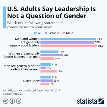 Infographic - us women female leaders