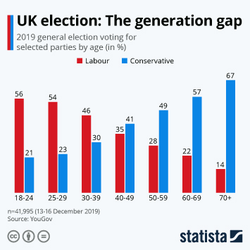 Infographic - general election voting for selected parties by age