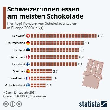 Infografik - Schokoladenverzehr pro Kopf in Ländern weltweit