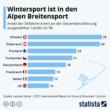 Infografik - Anteil der Skifahrer an der Bevölkerung nach Ländern weltweit