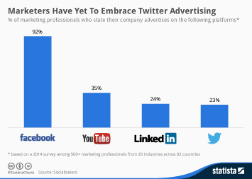 Infographic: Marketers Have Yet To Embrace Twitter Advertising | Statista