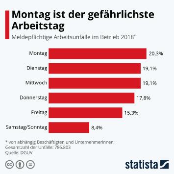 Infografik - Anteil der Arbeitsunfälle je Wochentag