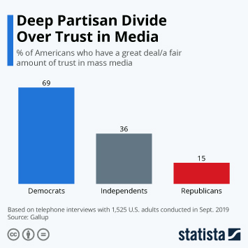 Infographic - Trust in mass media by partisanship