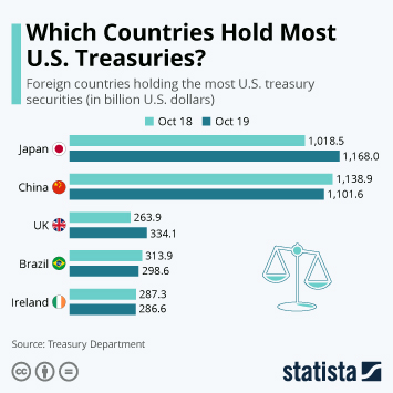 Infographic - Foreign holders of U.S. treasuries by country