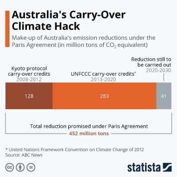Infographic - Australia carry-over carbon credits emission goals Paris Agreement