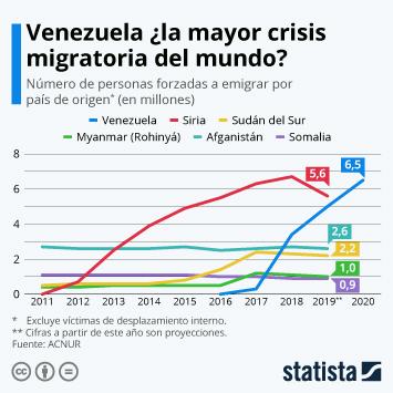 Infografía - Número de personas forzadas a emigrar en países seleccionados