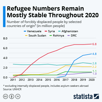 Infographic: Venezuelan Refugee Crisis Grows in 2019 | Statista