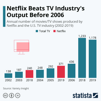 Infographic - netflix beats tv industry