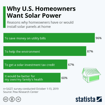 Infographic: Why U.S. Homeowners Want Solar Power | Statista