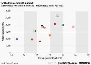 Infografik: Wie Lebenszufriedenheit und Geld zusammen hängen | Statista