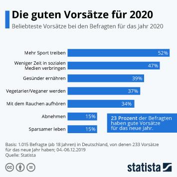 Infografik - Umfrage beliebteste Vorsätze für 2020