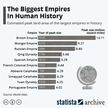 Infographic - peak land area of the largest empires