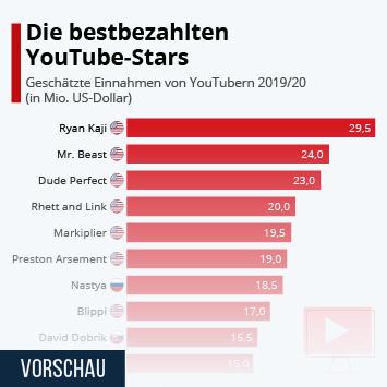 Infografik - Geschätzte Einnahmen von YouTubern
