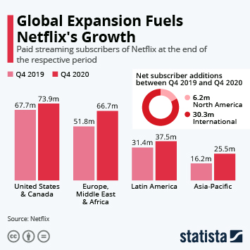 Infographic - Netflix subscriber growth by region