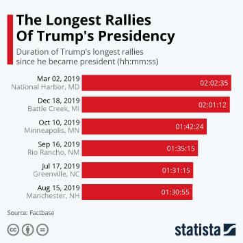 Infographic: The Longest Rallies Of Trump's Presidency | Statista