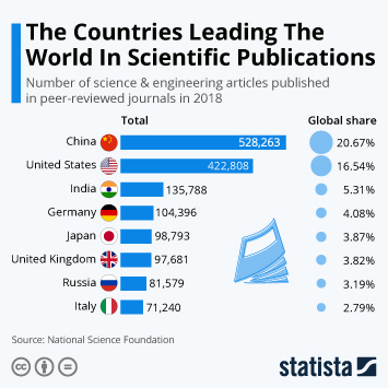 Infographic: The Countries Leading The World In Scientific Publications | Statista