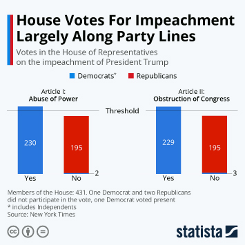 Infographic: House Votes For Impeachment Largely Along Party Lines | Statista