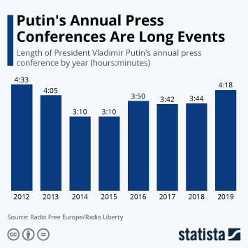 Putin's Annual Press Conferences Are Long Events