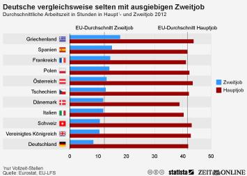 Infografik - Durchschnittliche Arbeitszeit in Haupt- und Zweitjob in Stunden