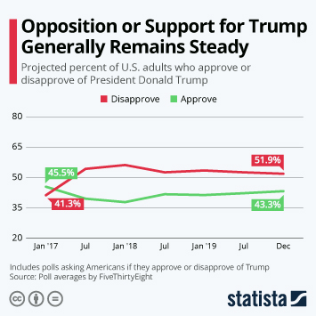Infographic - opposition support trump steady poll