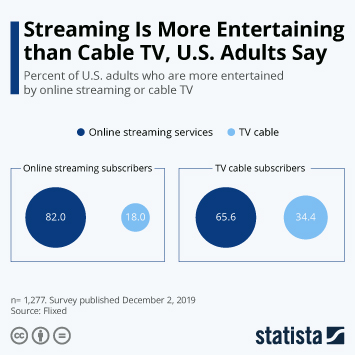 Infographic: Streaming Is More Entertaining than Cable TV, U.S. Adults Say | Statista