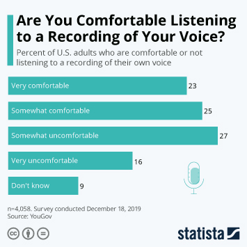 Infographic: Are You Comfortable Listening to a Recording of Your Voice? | Statista