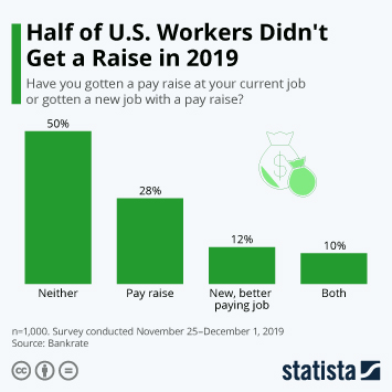 Half of U.S. Workers Didn't Get a Raise in 2019