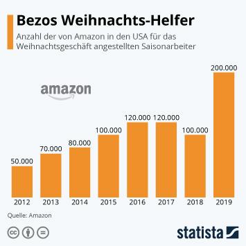 Infografik - Saisonarbeiter von Amazon für das Weihnachtsgeschäft in den USA