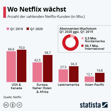 Infografik - Anzahl der zahlenden Netflix-Kunden nach Weltregionen