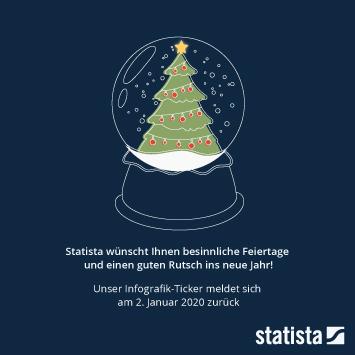 Infografik - frohe weihnachten und einen guten rutsch