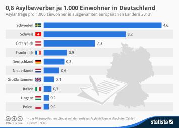Infografik: 0,8 Asylbewerber je 1.000 Einwohner in Deutschland | Statista