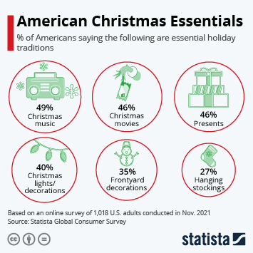 Infographic - Traditions that are essential parts of the holiday season
