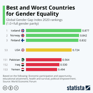Infographic - Best and Worst Countries for Gender Equality