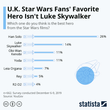 Infographic - star wars favorite hero luke skywalker