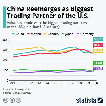 Infographic - trade volume top U.S. trade partners
