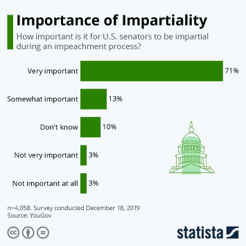 Infographic - impeachment trump impartiality