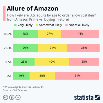 Infographic - amazon buying prime low cost