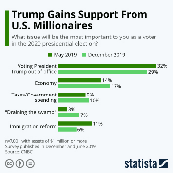Infographic - trump support millionaires