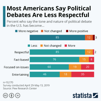 Infographic - americans political debate