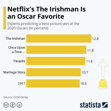 Infographic - netflix the irishman oscar best movie