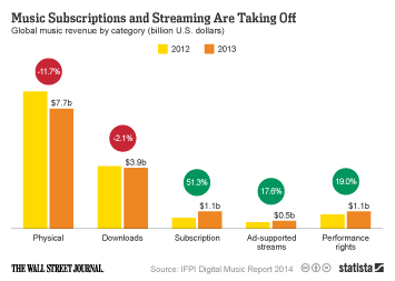 Infographic: Music Subscriptions and Streaming Are Taking Off | Statista