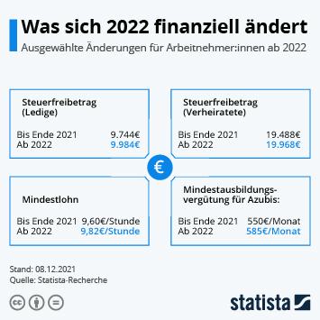 Infografik - Änderungen für ArbeitnehmerInnen ab 2020